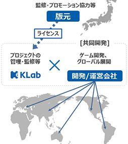 KLab,「ジョジョの奇妙な冒険」の中国大陸などにおけるモバイルオンラインゲーム配信権を取得